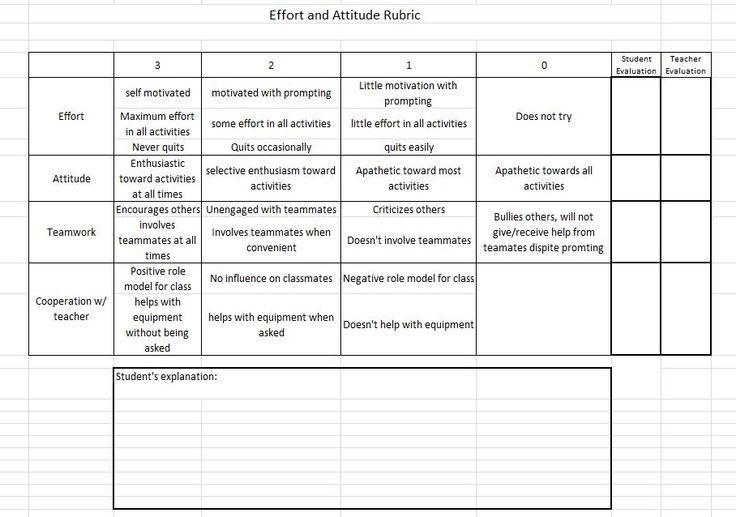 Classroom Design Rubric : Best effort rubrics images on pinterest behavior