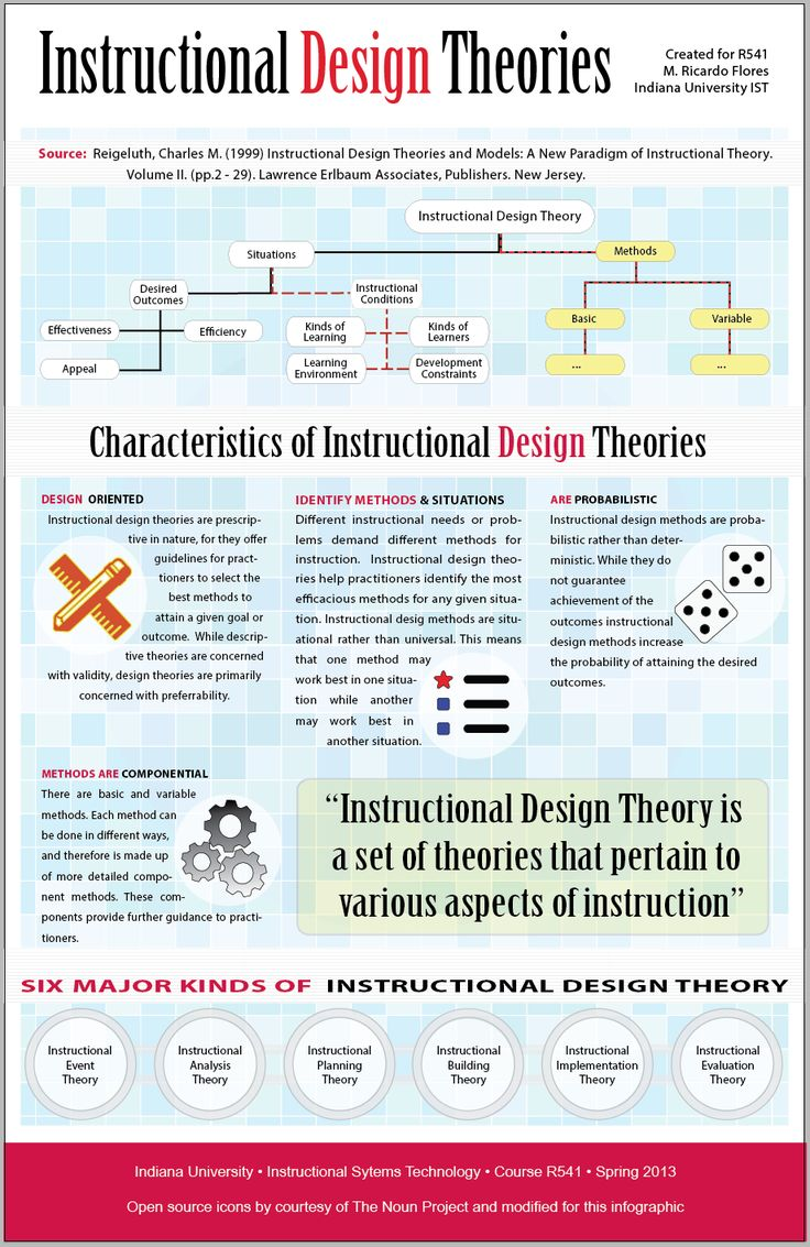 First post in a long time! - Instructional Design Theories Infographic