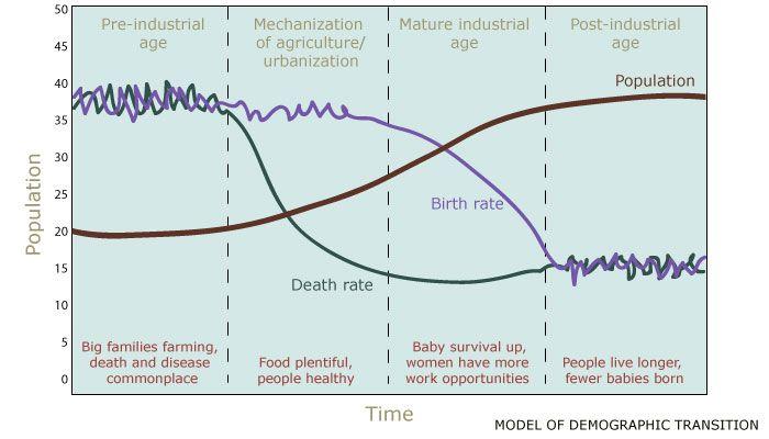La transición demográfica es un fenómeno ampliamente observado, aunque su aparición y duración varían según el país.