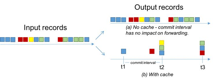 Dataflow and Apache Kafka use different ways to handle time and outputting late-arriving data.