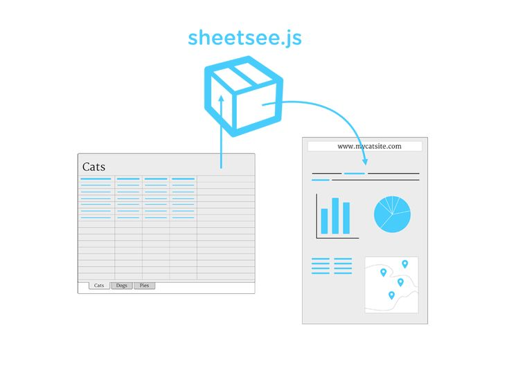 Sheetsee.js is a JavaScript library, or box of goodies, if you will, that makes it easy to use a Google Spreadsheet as the database feeding the tables, charts and maps on a website.