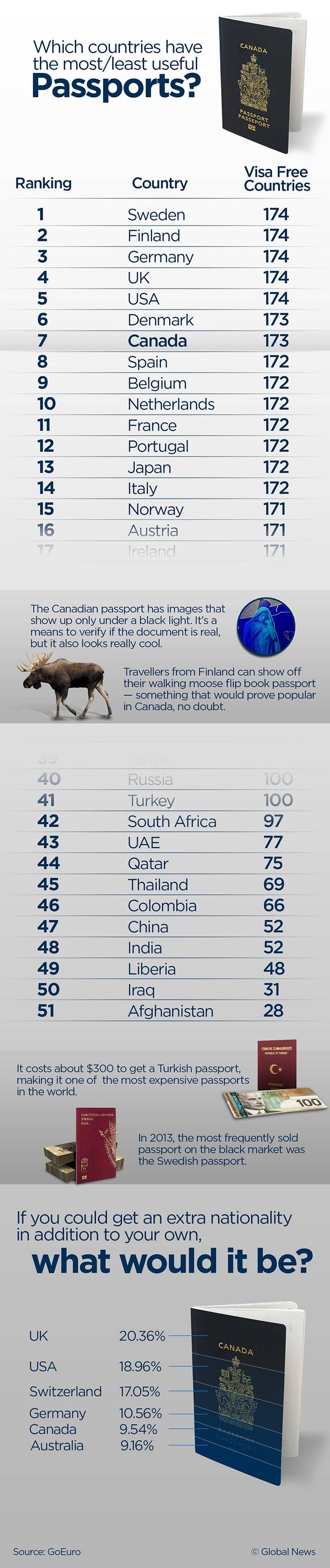 canadian-passport-ranking720