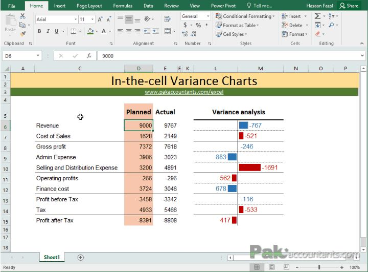 budget vs actual variance reports with  u0026quot in the cell charts