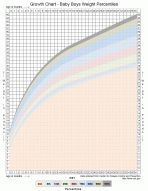 Baby weight percentile growth chart