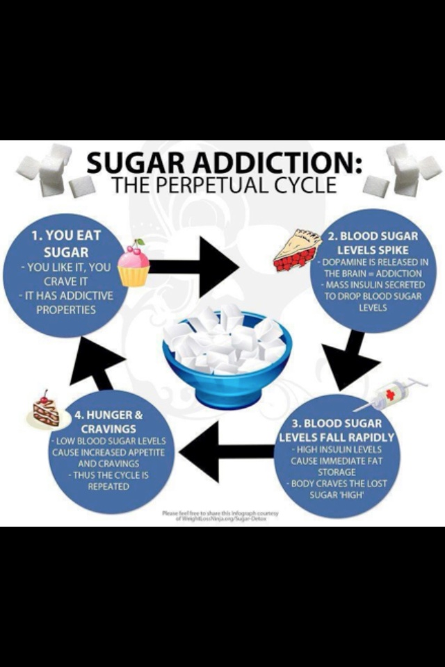 how to stop my sugar addiction