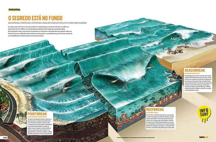 Waves, by Luiz Iria (Brazil) | 3D infographics | Pinterest | Posts ...