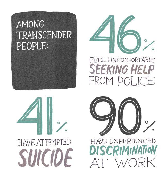 How many transgenders in north carolina-7442