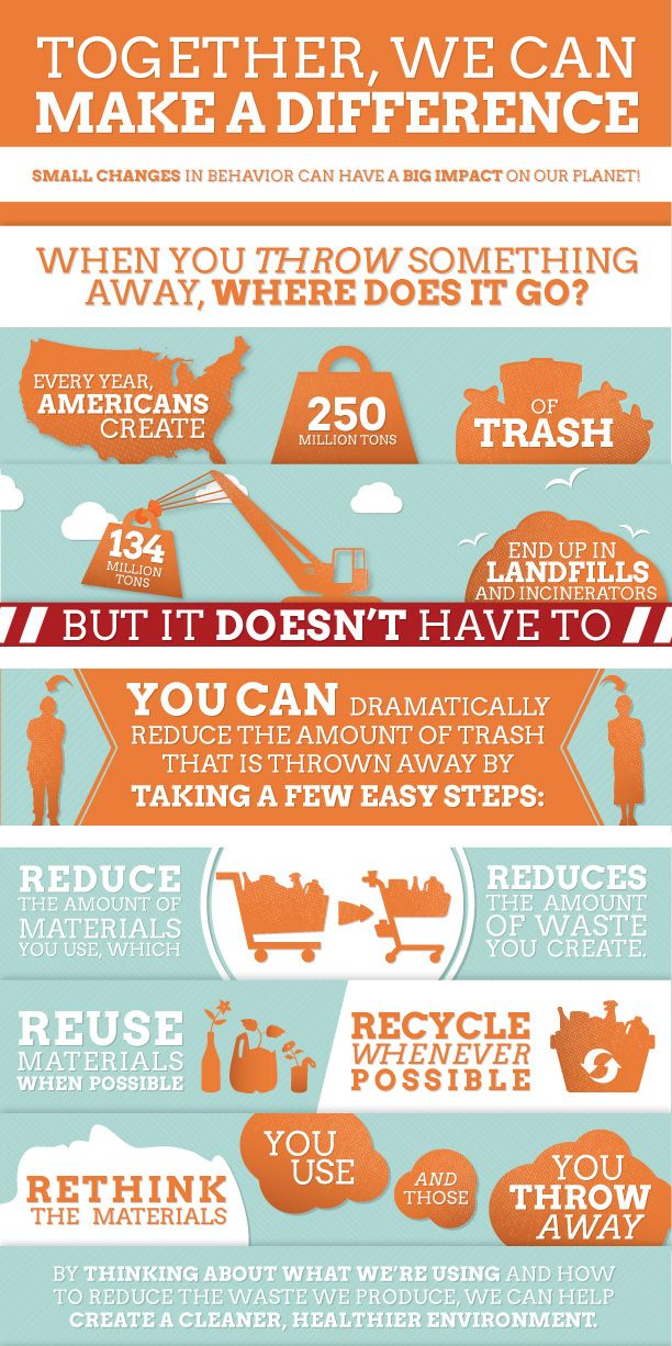 Click through for the full infographic.  Find places to recycle and compost at http://www.recyclingcenters.org/, http://search.earth911.com/, and other sites.