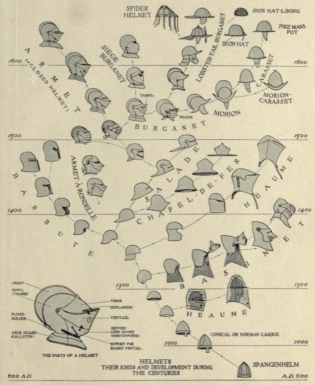 Helmets: their kinds and development during the centuries