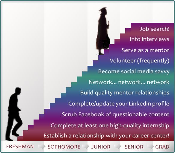 100 best Career Resources images on Pinterest Career advice - fix my resume