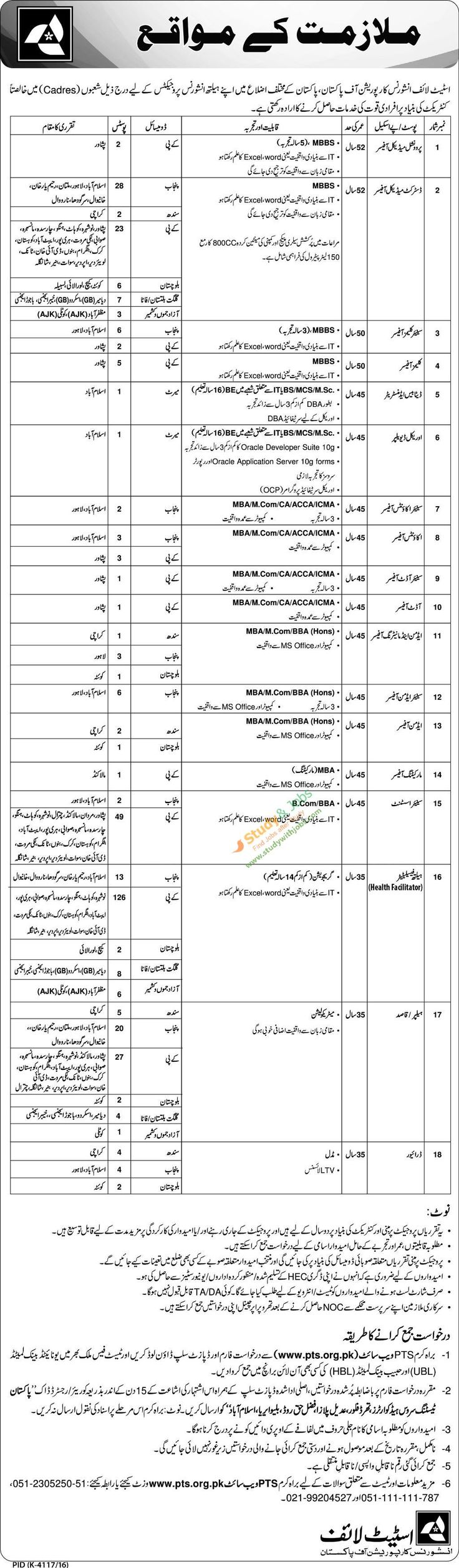 Various Vacancies in State Life Insurance Corporation of Pakistan 1st May 2017