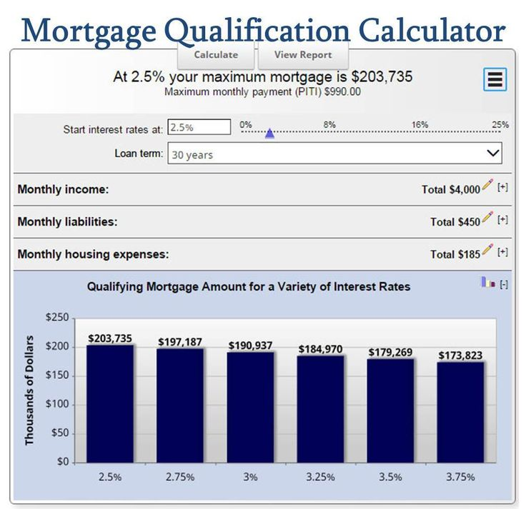 The  Best Mortgage Calculator Ideas On   House Buying