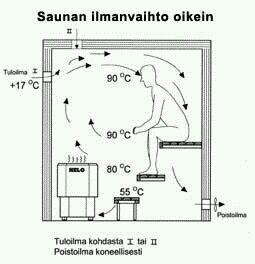 Циркуляція повітря в сауні