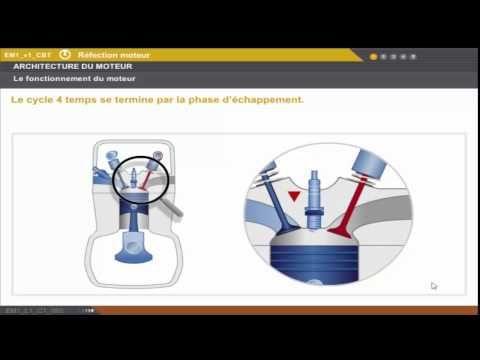 fonctionnement moteur (essence diesel) - architecture moteur ( formation mecanique auto gratuit )  #architecture #diesel #essence
