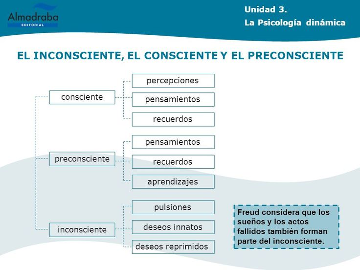 ... La Psicología dinámica ÍNDICE INTRODUCCIÓN INTRODUCCIÓN EL INCONSCIENTE, EL CONSCIENTE Y EL PRECONSCIENTE. http://slideplayer.es/slide/1054170/