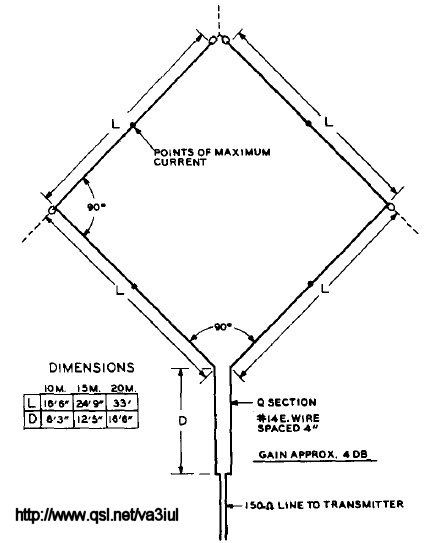 Zed Zeds Workbench Easy to Build Amateur Radio Antenna Projects