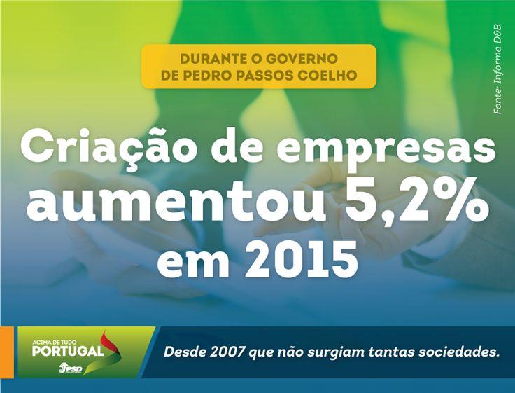 Um resultado alcançado durante o Governo liderado por Pedro Passos Coelho.  #PSD #acimadetudoportugal