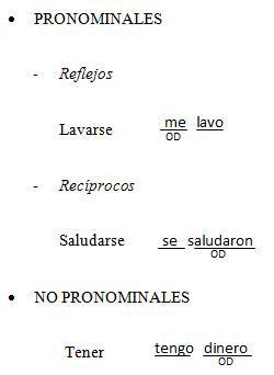Transitivos