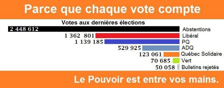 VOTER OU PAS ? Chaque vote compte . . . « L'abstentionnisme pro-actif et la délégitimation consciente de tous les partis politiques qui aspirent au parlement est la seule voie qui pourrait potentiellement mener cette grève vers un ailleurs qui la transcenderait. » http://louisthomasleguerrier.blogspot.ca/2012/05/des-morts-qui-croient-voter.html#!http://www.leguerrier.info/2012/05/des-morts-qui-croient-voter.html