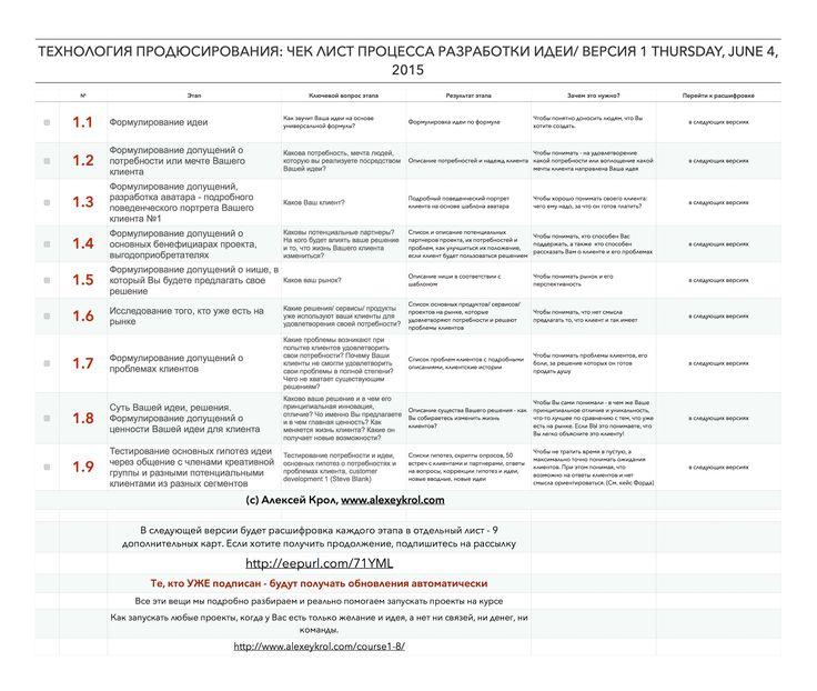КАРТА №2: Процесс развития идеи   В следующей версии будет расшифровка каждого этапа в отдельный лист - 16 дополнительных карт.   Если хотите получить продолжение, подпишитесь на рассылку http://eepurl.com/71YML  Те, кто УЖЕ подписан - будут получать обновления автоматически
