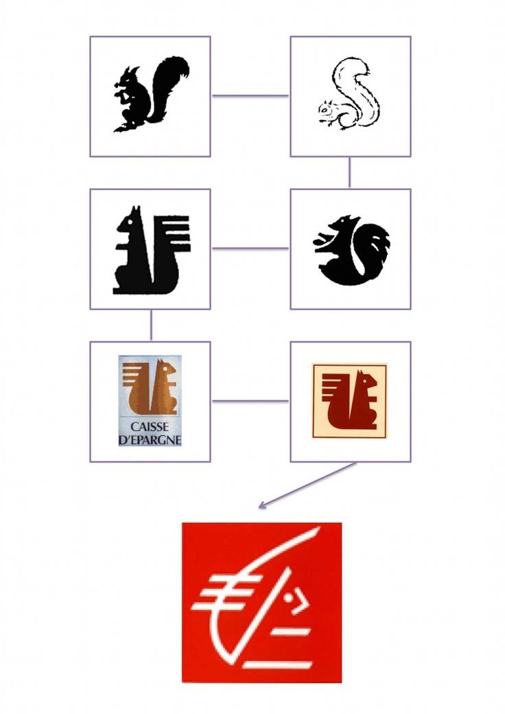 L'évolution du logo Caisse d'Epargne depuis 1950. Son histoire est présentée en détail ici : http://www.histoire.caisse-epargne.fr/asp/ci_modele2.aspx?np=logo_histoire_ci