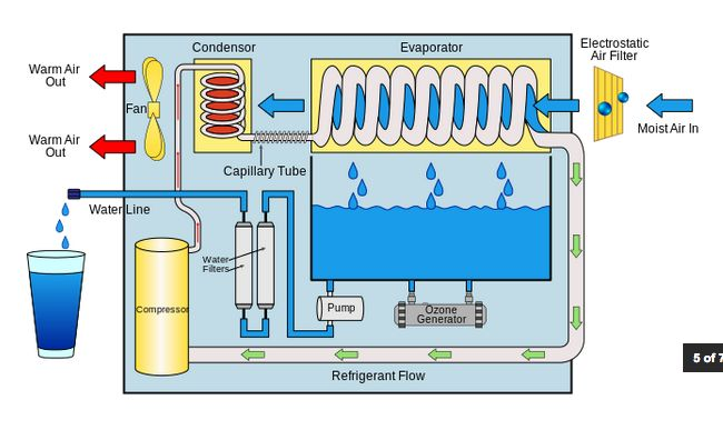 1. What is an atmospheric water generator? An atmospheric water generator (AWG) is a machine that makes pure water from the air. A compressor circulates refrigerant through a condenser—->e…
