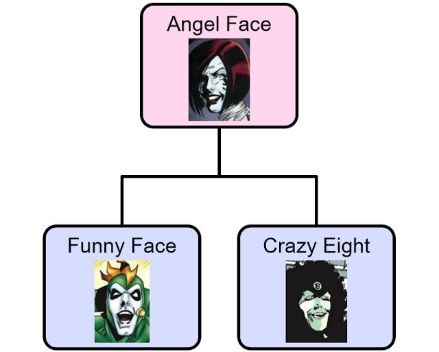 A Comic Odyssey: Crazy/Face Family Tree