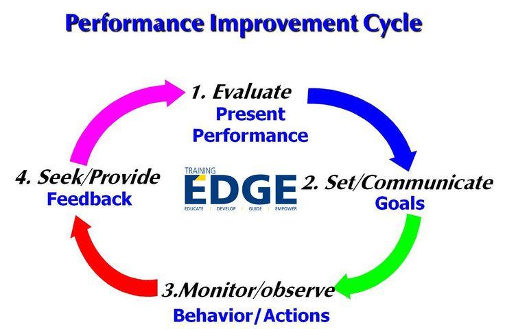 Performance Improvement Cycle