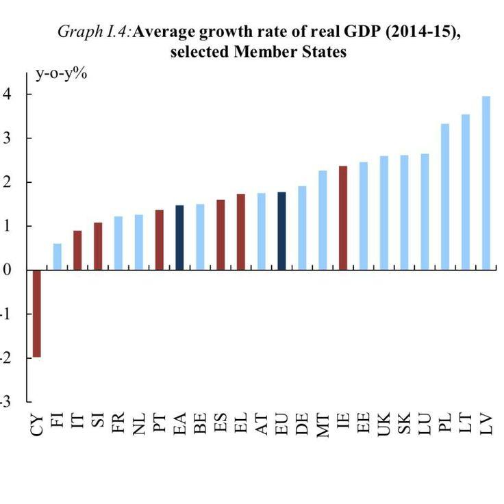 EU Economic Forecasts - GDP
