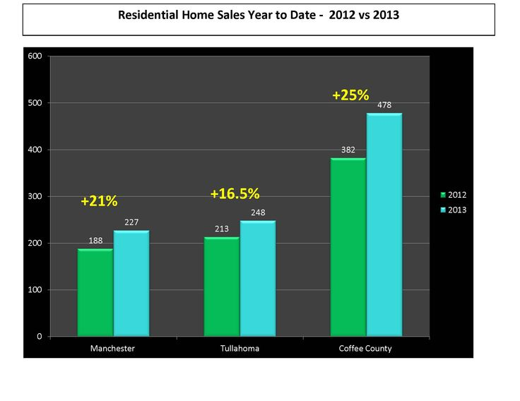 September 2013 Coffee County TN real estate market update including Manchester TN Tullahoma TN