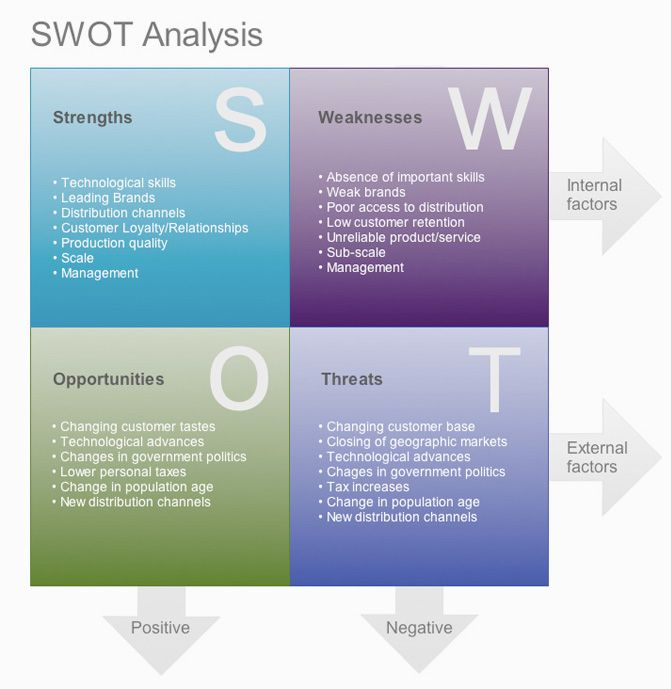 roxy swot Start studying mktg 199 part 2 learn vocabulary, terms, and more with flashcards, games, and other study tools.