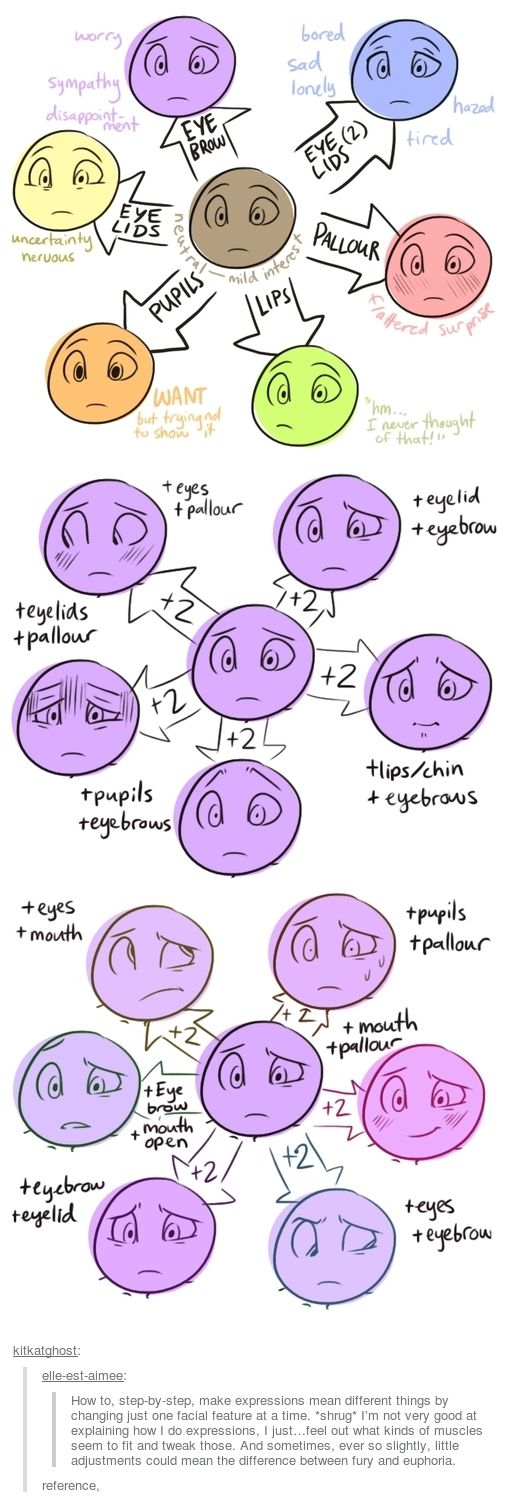 How to, step-by-step, make expressions mean different things by changing just one facial feature at a time