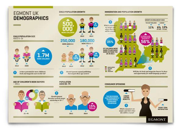 Information Graphics: Egmont Publishers UK by The Design Surgery , via Behance