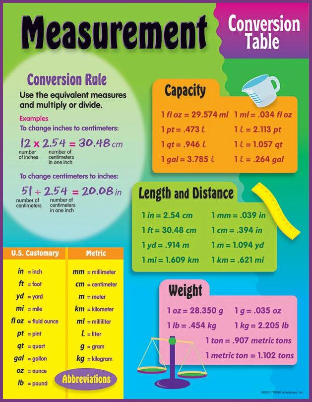 Worksheets Conversions Table 25 beste over metric conversion table op pinterest here is a helpful conversions we found online comes in handy for science and