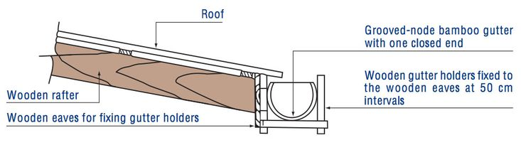 3. Fix the bamboo gutter to a wooden roof structure using wooden eaves.