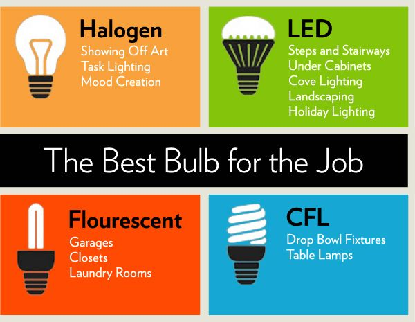53 Best Energy Efficiency Tips Images On Pinterest