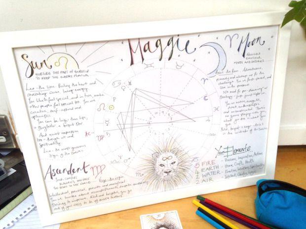 astrology birth chart drawing https://www.dharmikshakti.in/onlinepandit