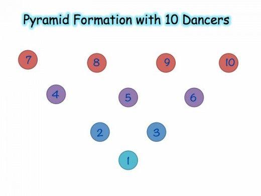 Top 12 Dance Team Routine Videos | LoveToKnow