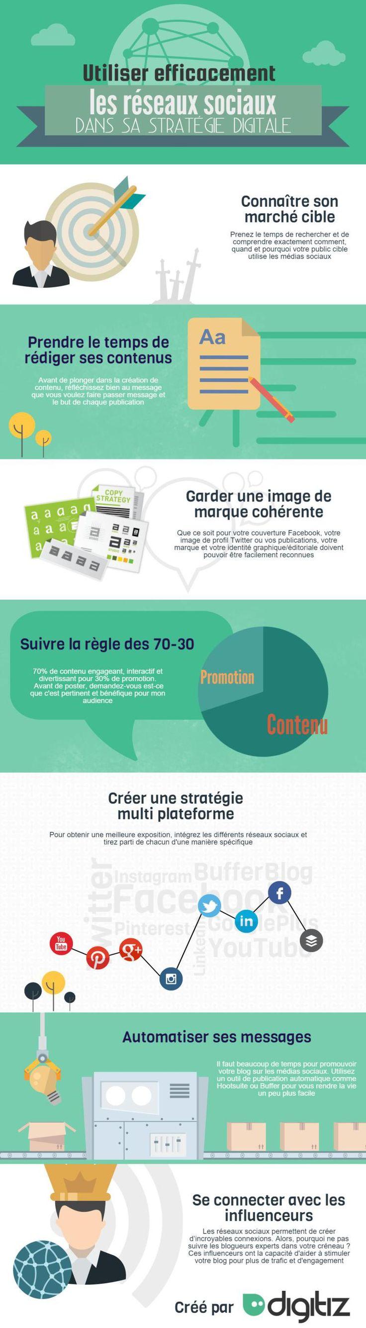 La stratégie digitale sur les réseaux sociaux : une infographie pour résumer les points essentiels #infographie #stratégiedigitale #réseauxsociaux #digital