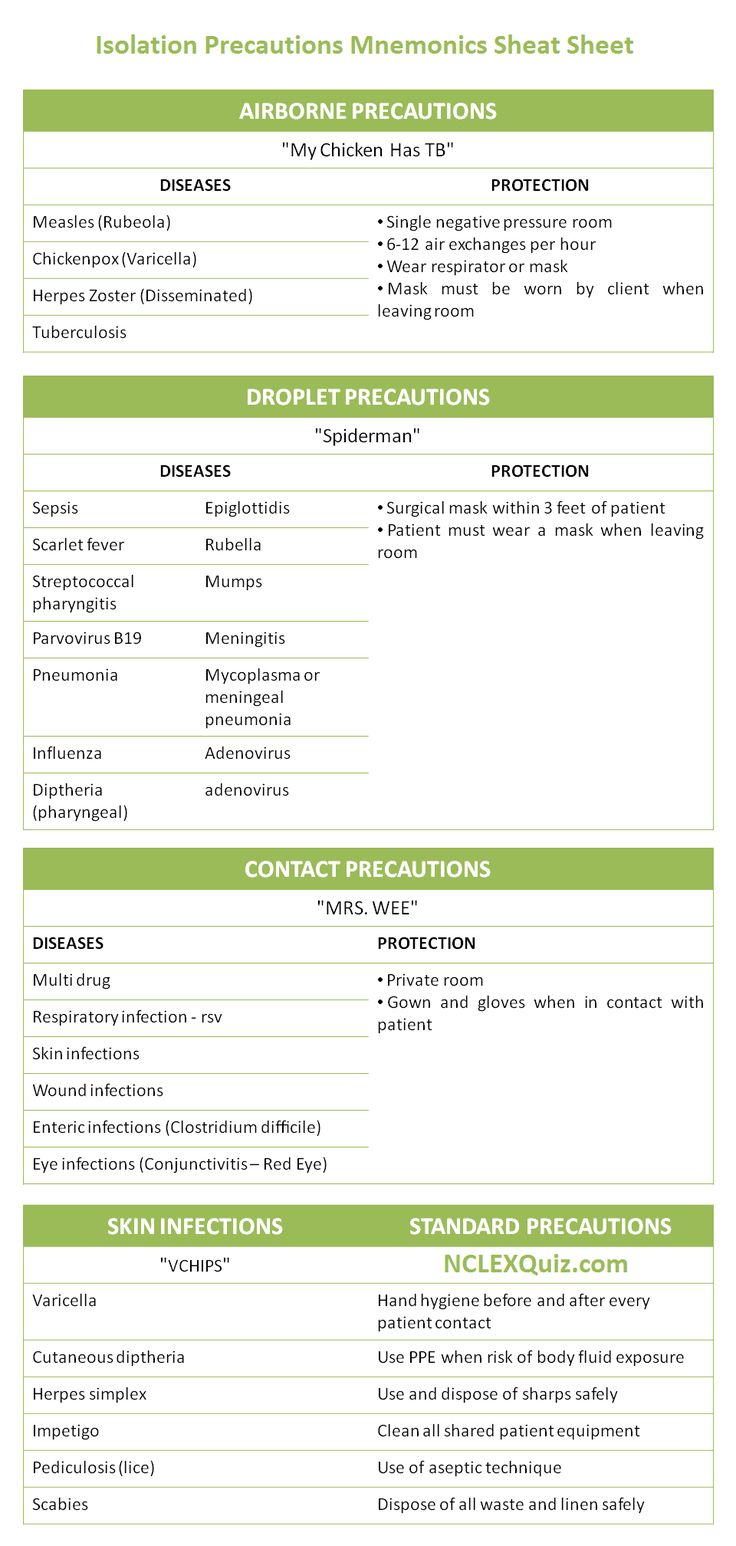 Isolation Precautions Mnemonics Cheat Sheet