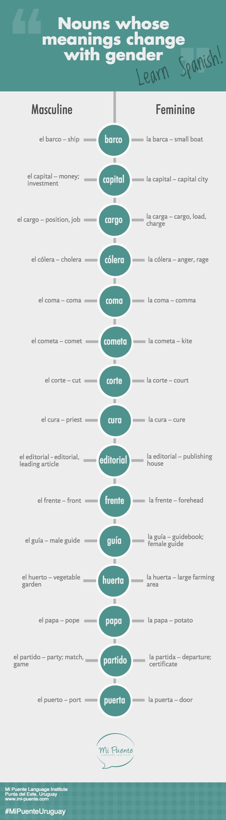 Spanish Nouns whose Meanings Change with Gender. #SpanishInfographic…