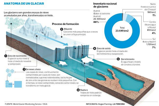 Estudio más completo de glaciares en Chile detecta 24.114 de estas masas de hielo.