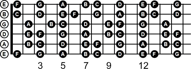 a guitar note chart with natural notes labeled download a printable pdf at http notecharts. Black Bedroom Furniture Sets. Home Design Ideas
