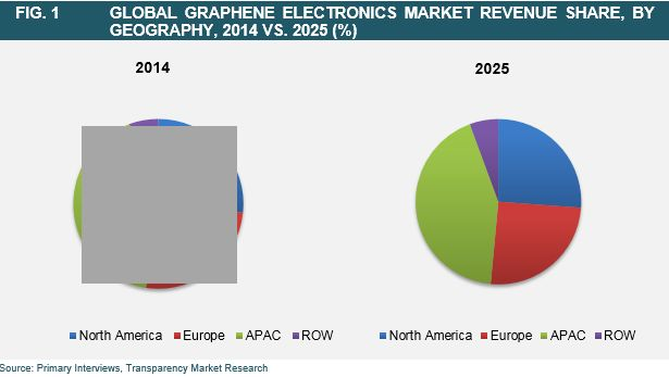"""According to a new market report published by Transparency Market Research """"Graphene Electronics Market - Global Industry Analysis, Size, Share, Growth, Trends and Forecast 2015 - 2025"""", the graphene electronics market was valued at US$8.5 mn in 2014 and is expected to reach US$1.2 bn by 2025, growing at a CAGR of 60.7% from 2015 to 2025."""