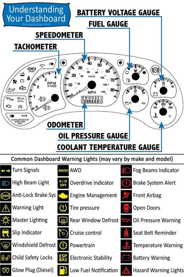 Printable Car Dashboard Diagram and Warning Light Symbols Guide #Cars