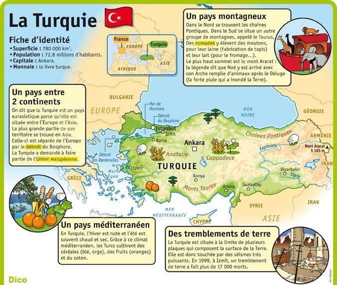 Fiche exposés : La Turquie