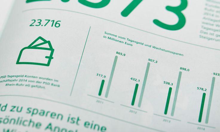 Geschäftsbericht PSD Bank