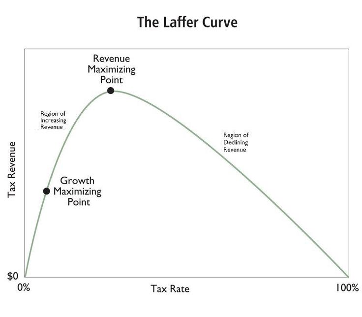 Taxes, Tobacco, and the Laffer Curve | International Liberty