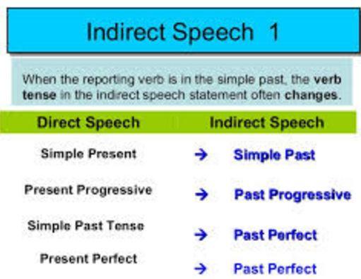 contoh soal essay tentang simple past tense