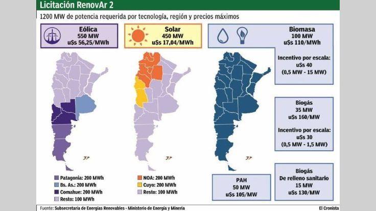 """El Cronista. En la nueva licitación hay varias diferencias con las rondas anteriores. En primer lugar, """"aunque el rol preponderante sigue siendo el de la energía eólica y solar, se establecieron cupos por regiones, a fin de balancear las ofertas a lo largo del país y evitar que la energía eólica se concentre en la Patagonia y la solar en el Noroeste, como venía ocurriendo"""", analizó Juan Bosch, del trader de energía SAESA."""
